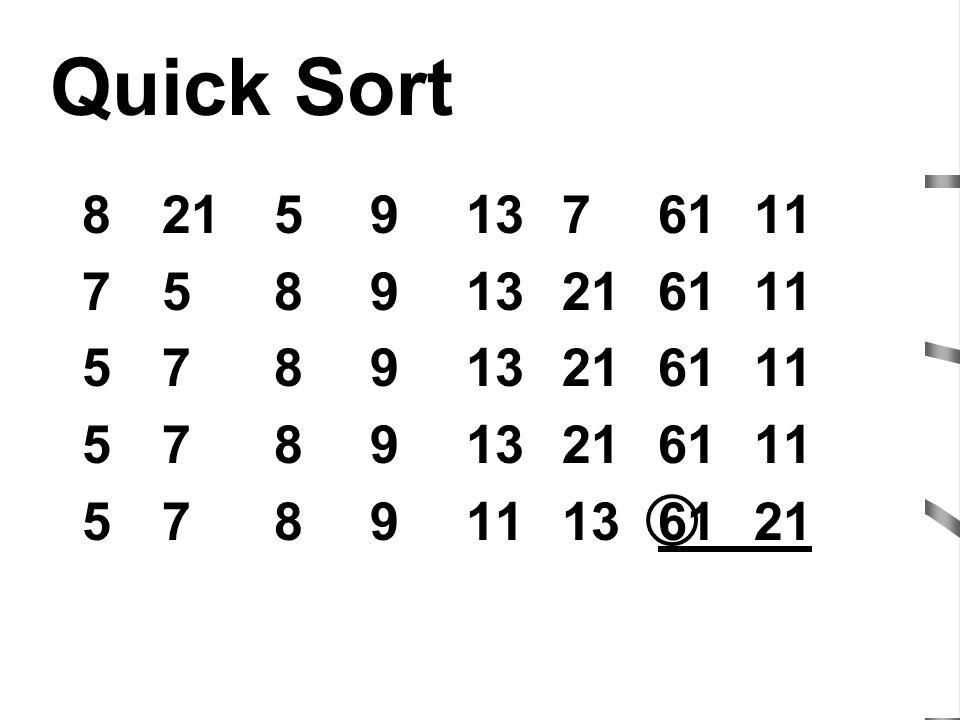 Quick Sort 8 21 5 9 13 7 61 11 7 5 8 9 13 21 61 11 5 7 8 9 13 21 61 11 5 7 8 9 11 13 61 21