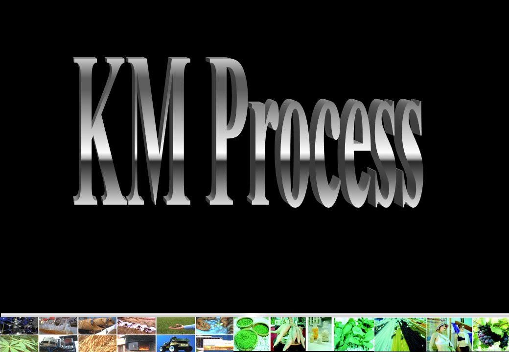 KM Process E:\ประกันคุณภาพ\ppt\ดูงาน\12-PPT_เสนอ_ครุศาสตร์_จุฬา_19_11_50.ppt