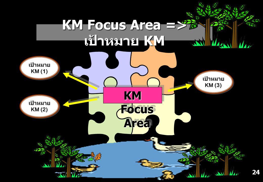 KM Focus Area => เป้าหมาย KM