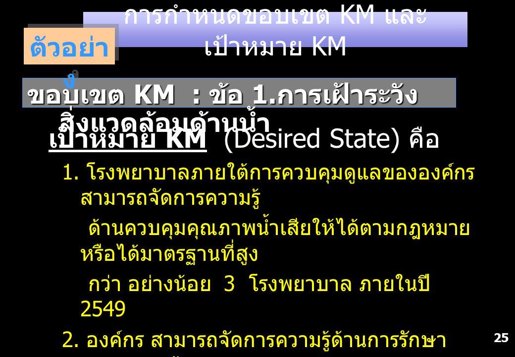 การกำหนดขอบเขต KM และเป้าหมาย KM