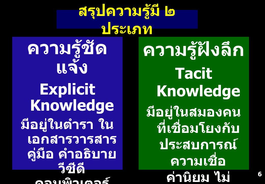 ความรู้ชัดแจ้ง ความรู้ฝังลึก