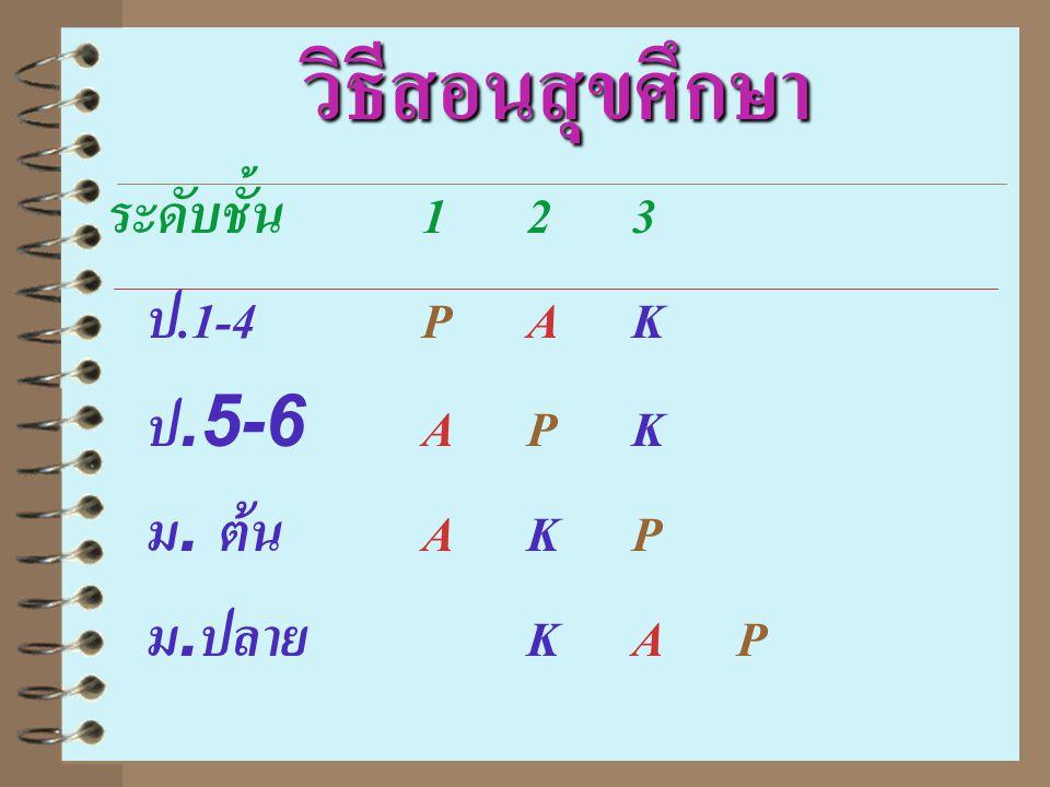 วิธีสอนสุขศึกษา ระดับชั้น 1 2 3 ป.1-4 P A K ป.5-6 A P K ม. ต้น A K P