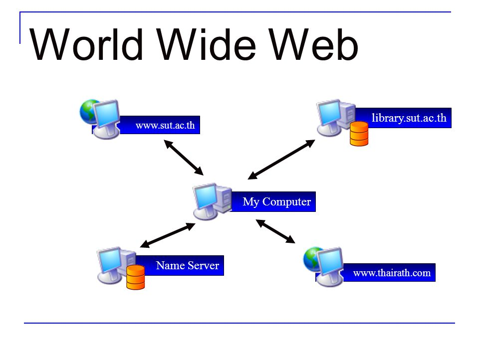 World Wide Web library.sut.ac.th My Computer Name Server www.sut.ac.th