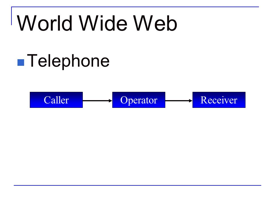World Wide Web Telephone Caller Operator Receiver
