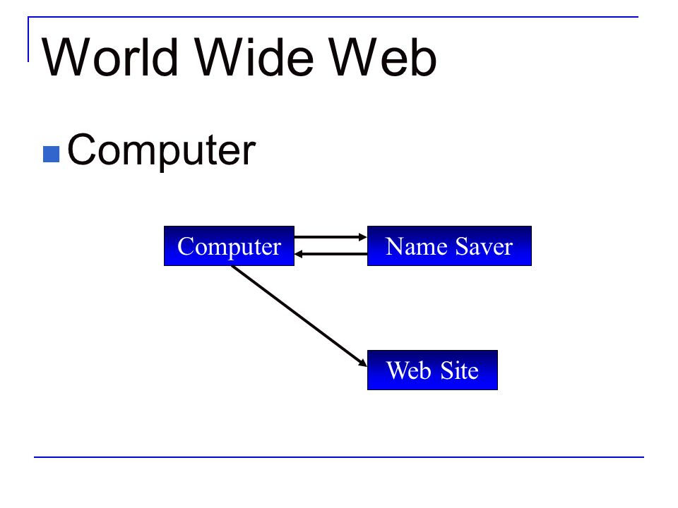 World Wide Web Computer Computer Name Saver Web Site