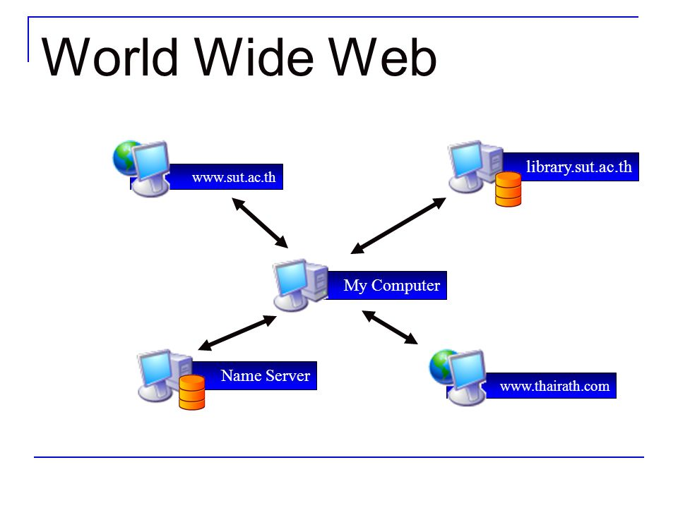 World Wide Web library.sut.ac.th My Computer Name Server
