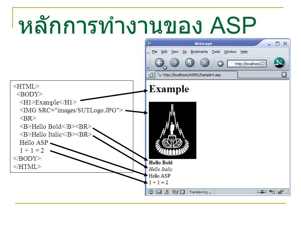 หลักการทำงานของ ASP <HTML> <BODY>