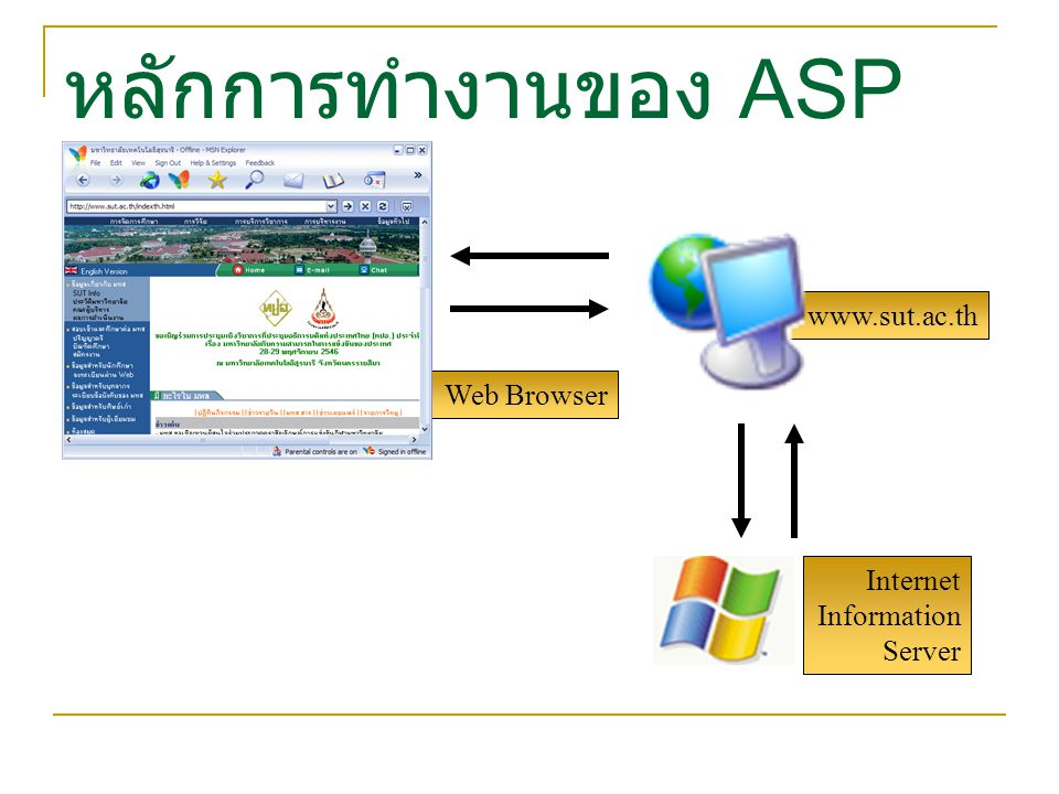 หลักการทำงานของ ASP www.sut.ac.th Web Browser