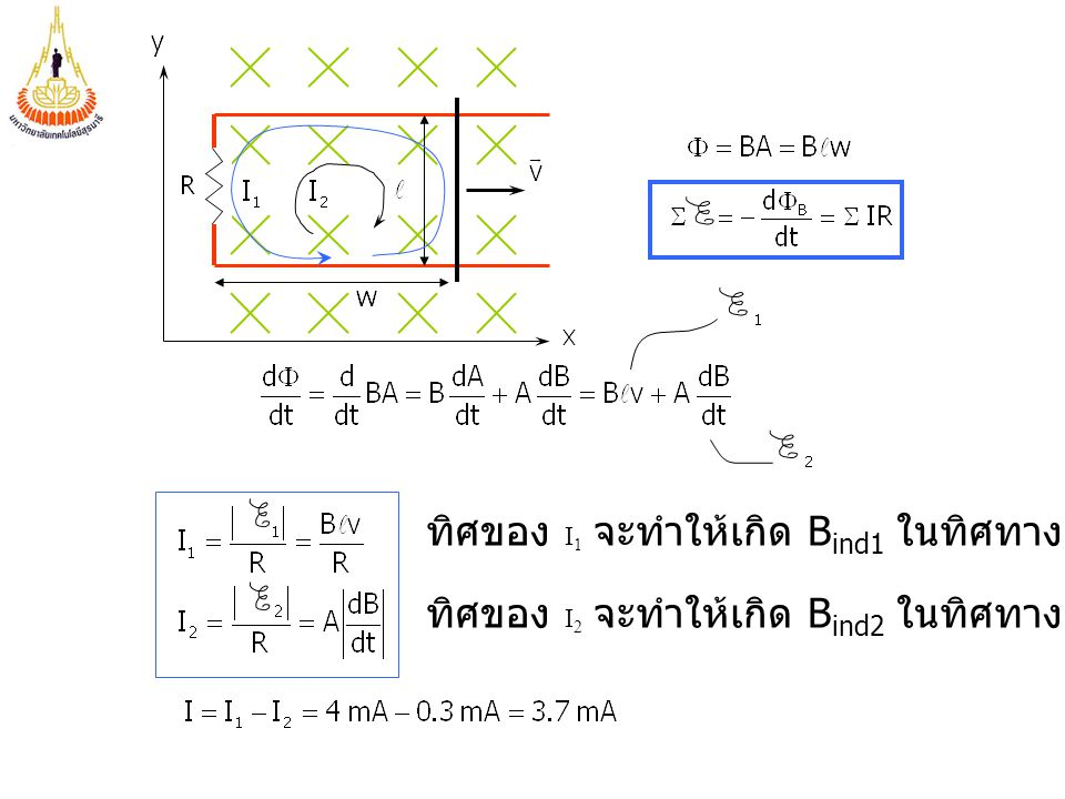 ทิศของ I1 จะทำให้เกิด Bind1 ในทิศทาง +z ภายในวง