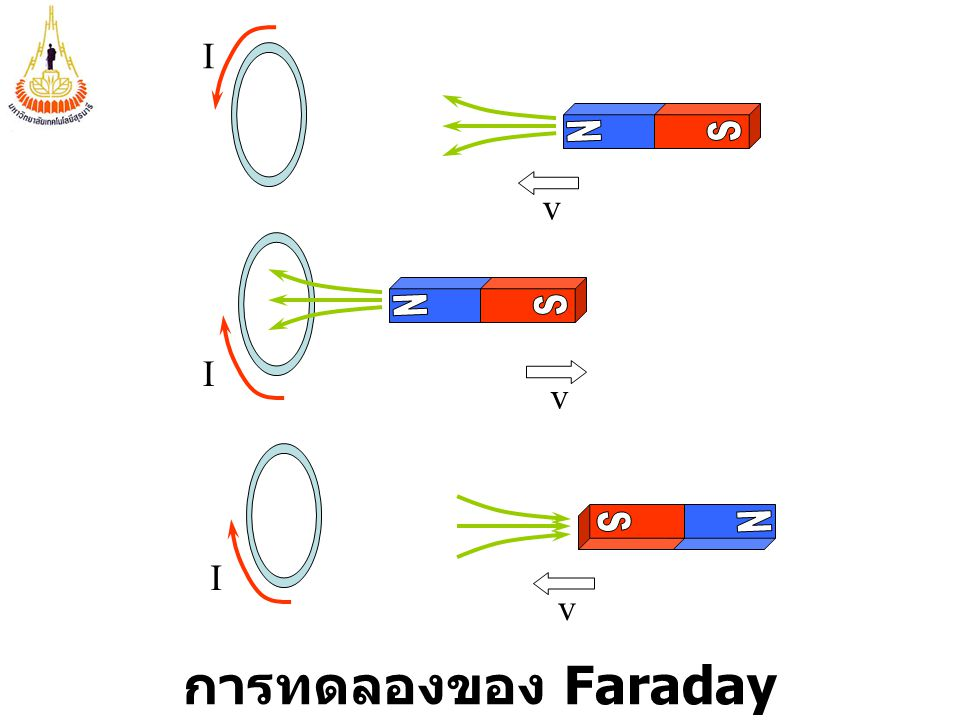 I N S v N S I v N S I v การทดลองของ Faraday