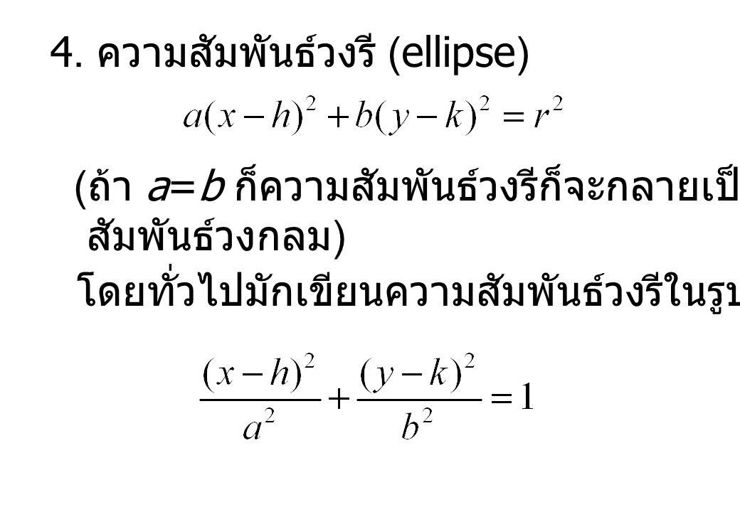 4. ความสัมพันธ์วงรี (ellipse)