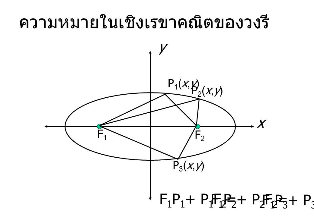 ความหมายในเชิงเรขาคณิตของวงรี
