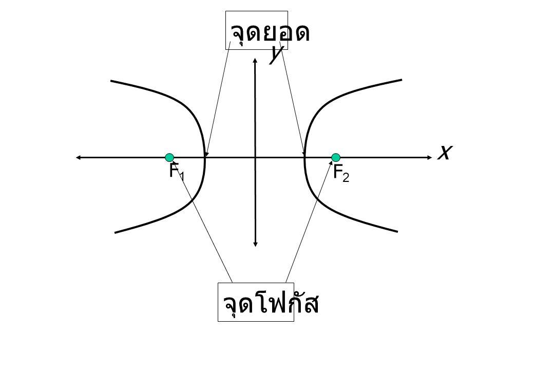 จุดยอด y x F1 F2 จุดโฟกัส