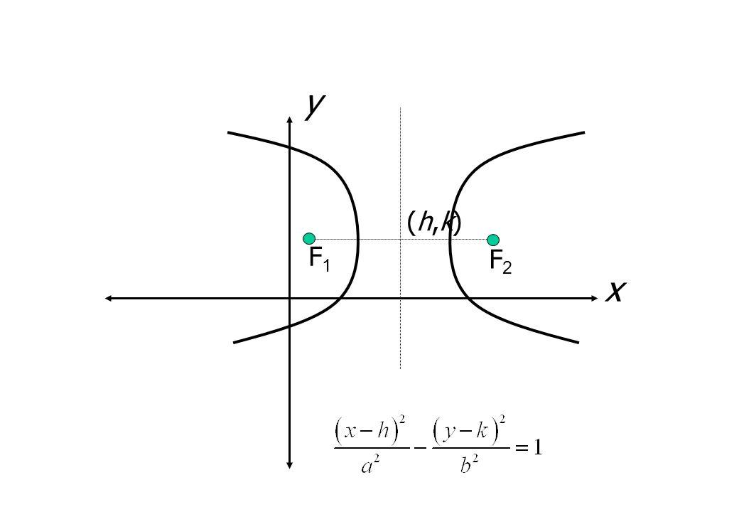 y (h,k) F1 F2 x