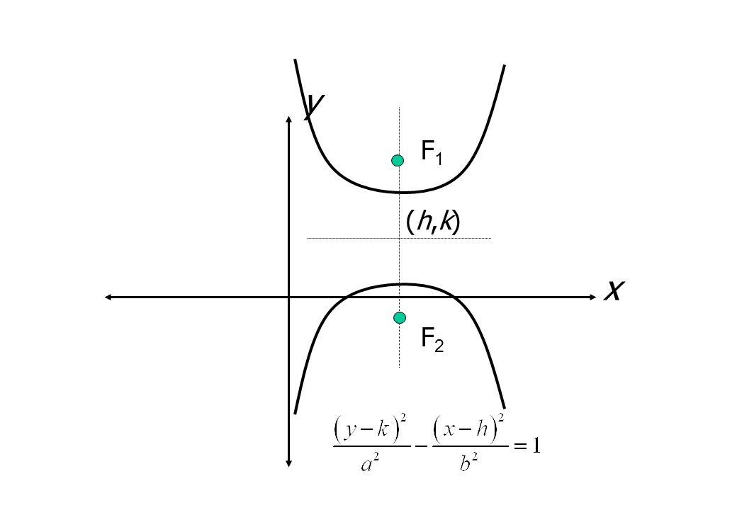 y F1 (h,k) x F2