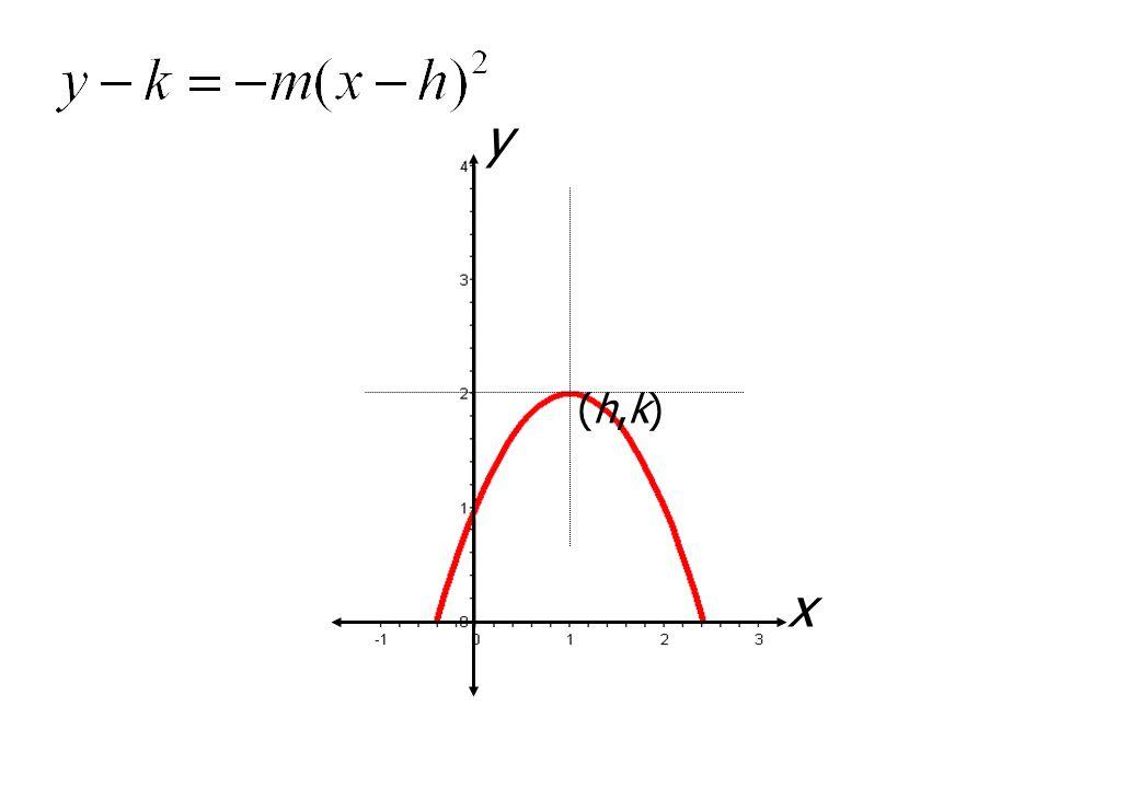y (h,k) x