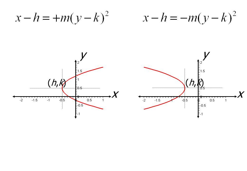 y y (h,k) (h,k) x x
