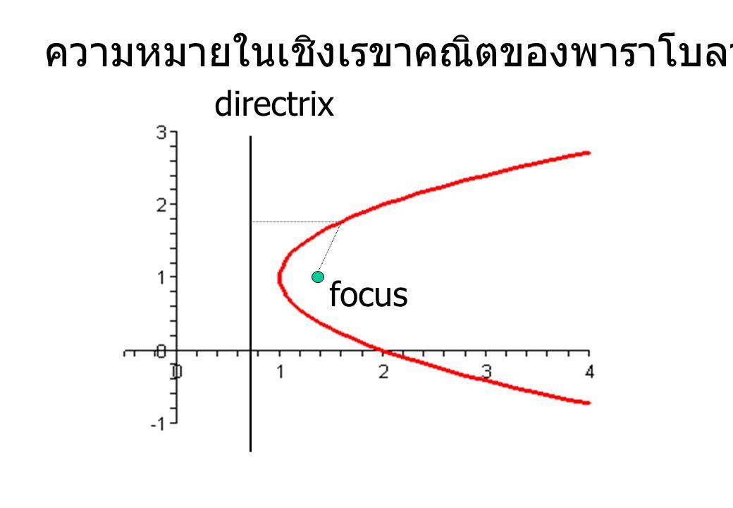 ความหมายในเชิงเรขาคณิตของพาราโบลา