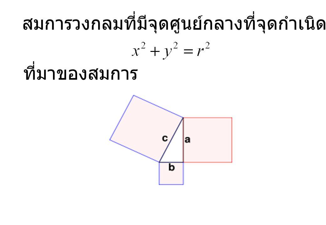 สมการวงกลมที่มีจุดศูนย์กลางที่จุดกำเนิด และมีรัศมี r หน่วย