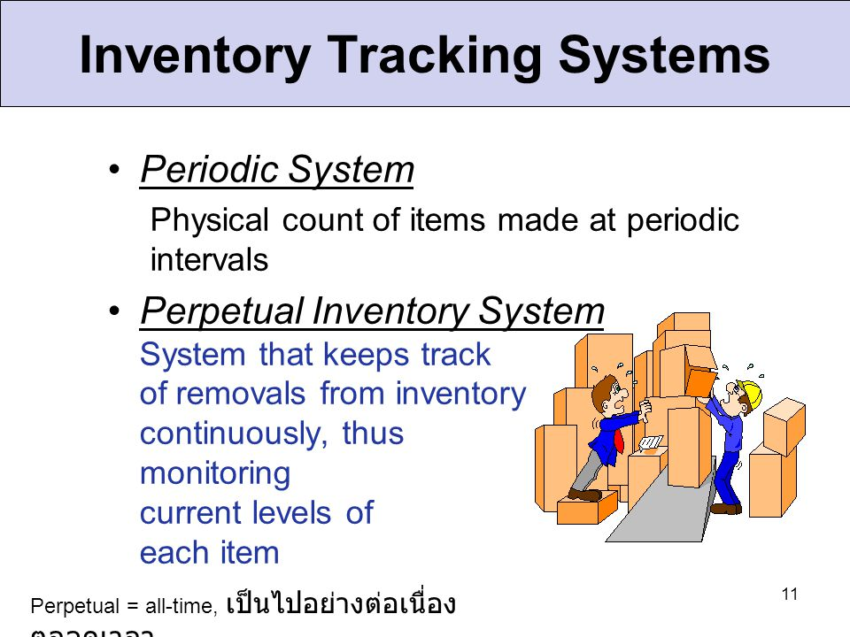Inventory Tracking Systems