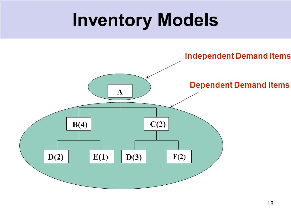 Inventory Models Independent Demand Items Dependent Demand Items A