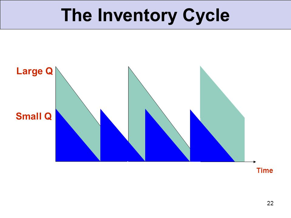 The Inventory Cycle Large Q Small Q Time