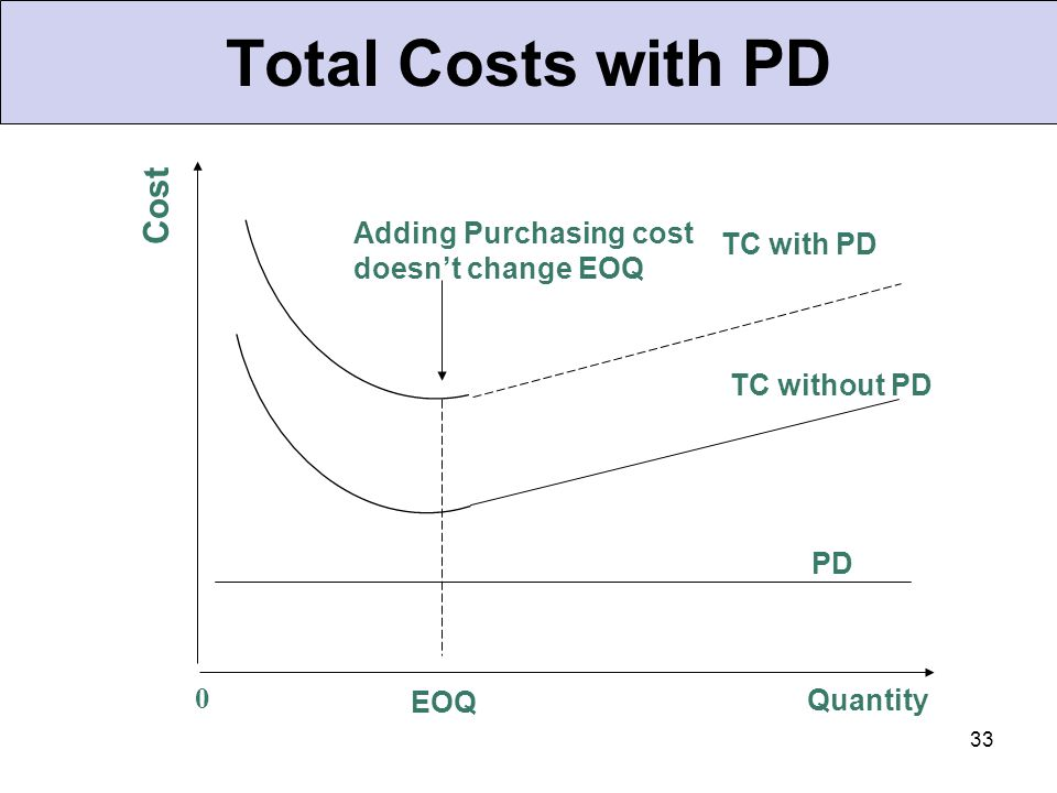 Total Costs with PD Cost Adding Purchasing cost doesn't change EOQ