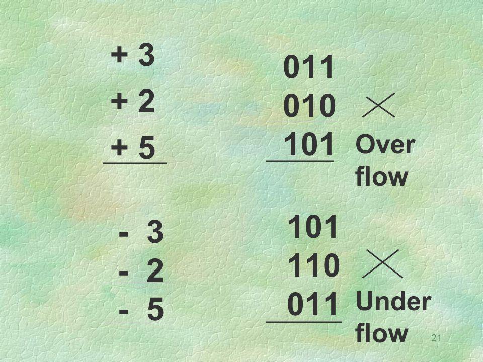 + 3 + 2 + 5 011 010 101 Over flow 101 110 011 - 3 - 2 - 5 Under flow
