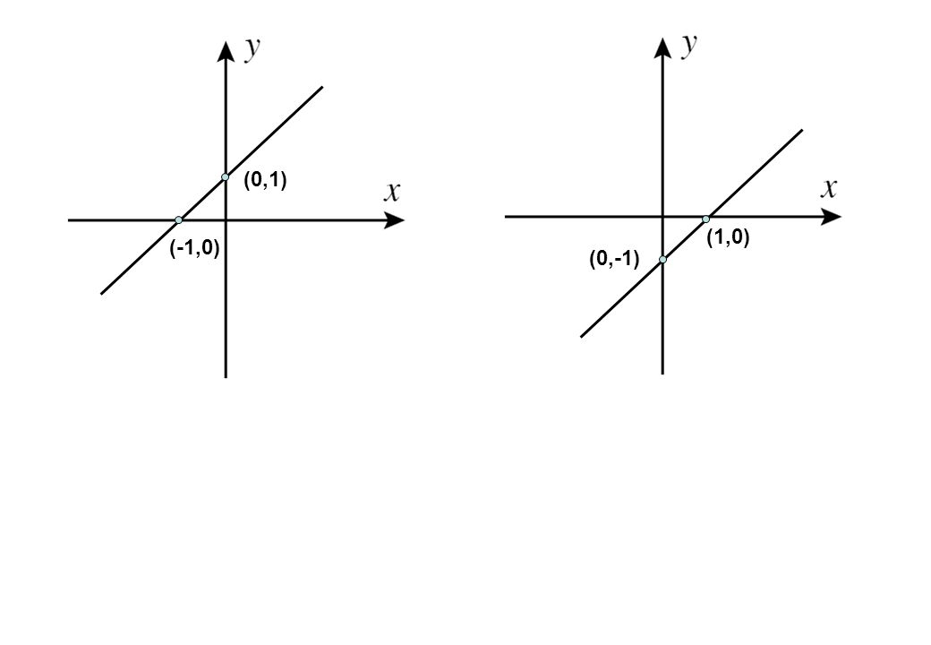(0,1) (1,0) (-1,0) (0,-1)