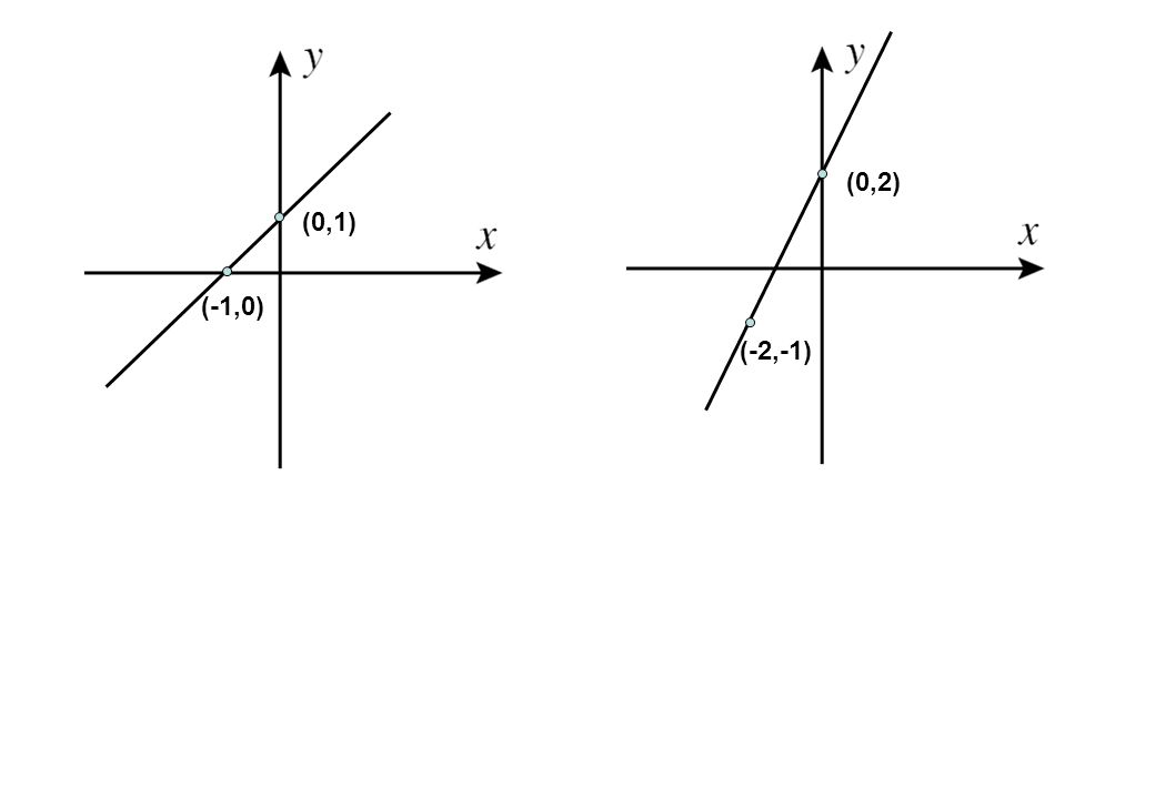 (0,2) (0,1) (-1,0) (-2,-1)