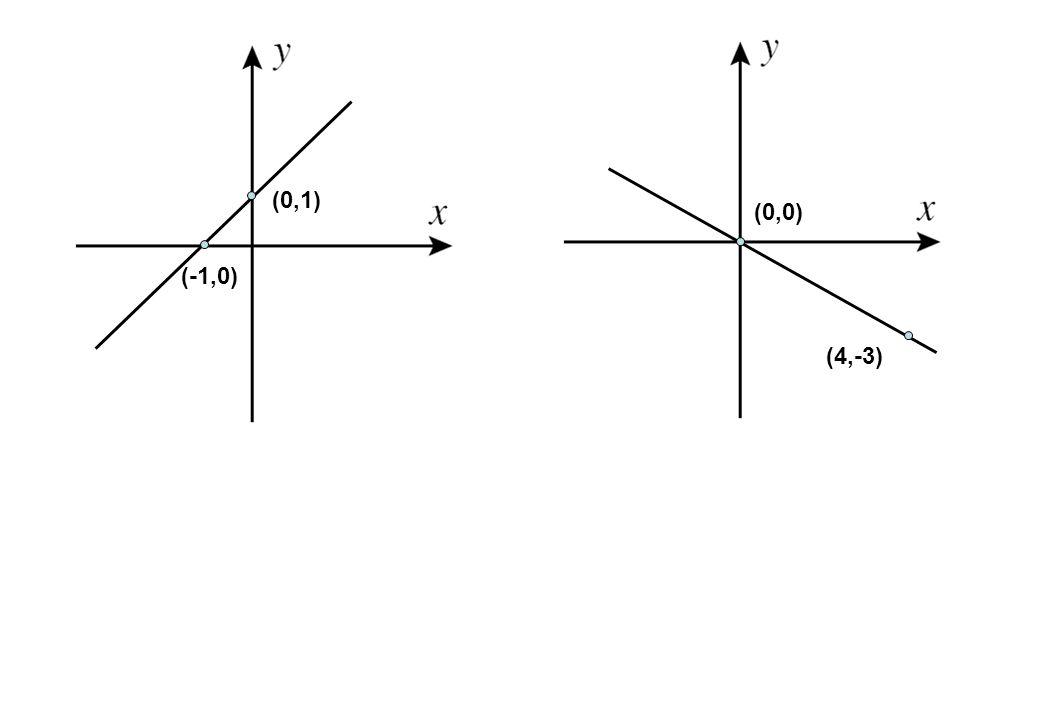 (0,1) (0,0) (-1,0) (4,-3)