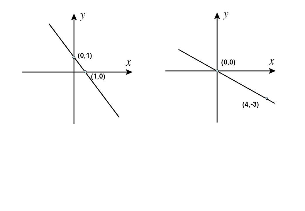 (0,1) (0,0) (1,0) (4,-3)
