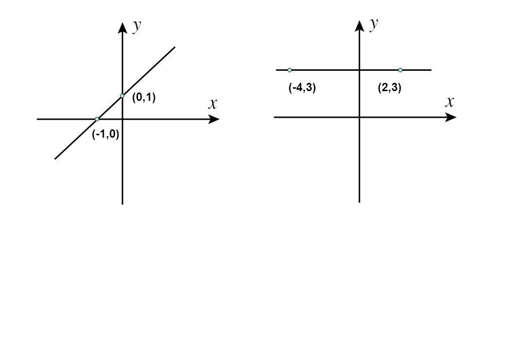 (-4,3) (2,3) (0,1) (-1,0)