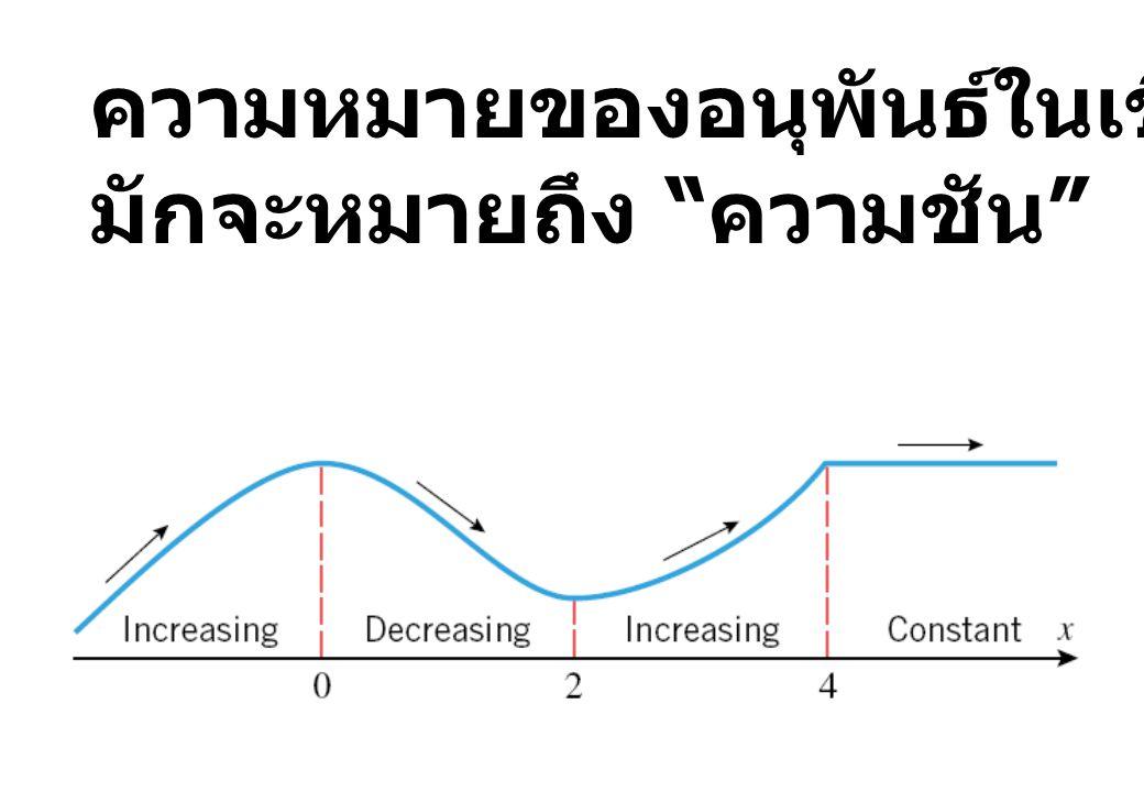 ความหมายของอนุพันธ์ในเชิงเรขาคณิต