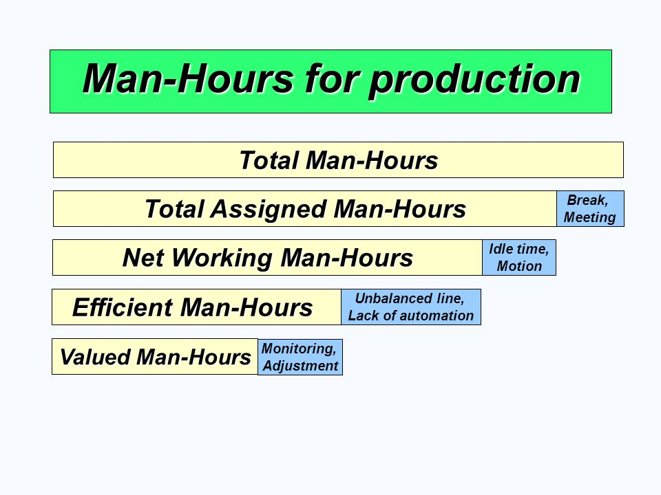 Man-Hours for production