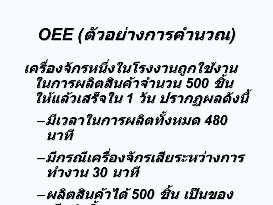 OEE (ตัวอย่างการคำนวณ)