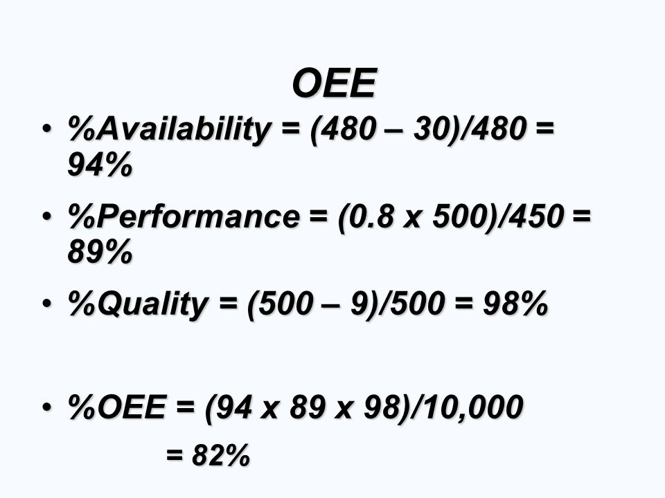 OEE %Availability = (480 – 30)/480 = 94%