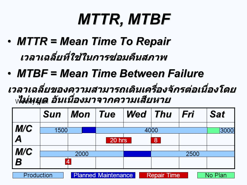 MTTR, MTBF MTTR = Mean Time To Repair MTBF = Mean Time Between Failure