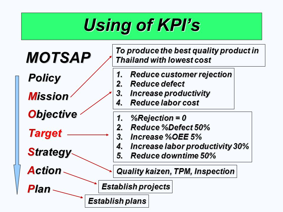 Using of KPI's MOTSAP Policy Mission Objective Target Strategy Action