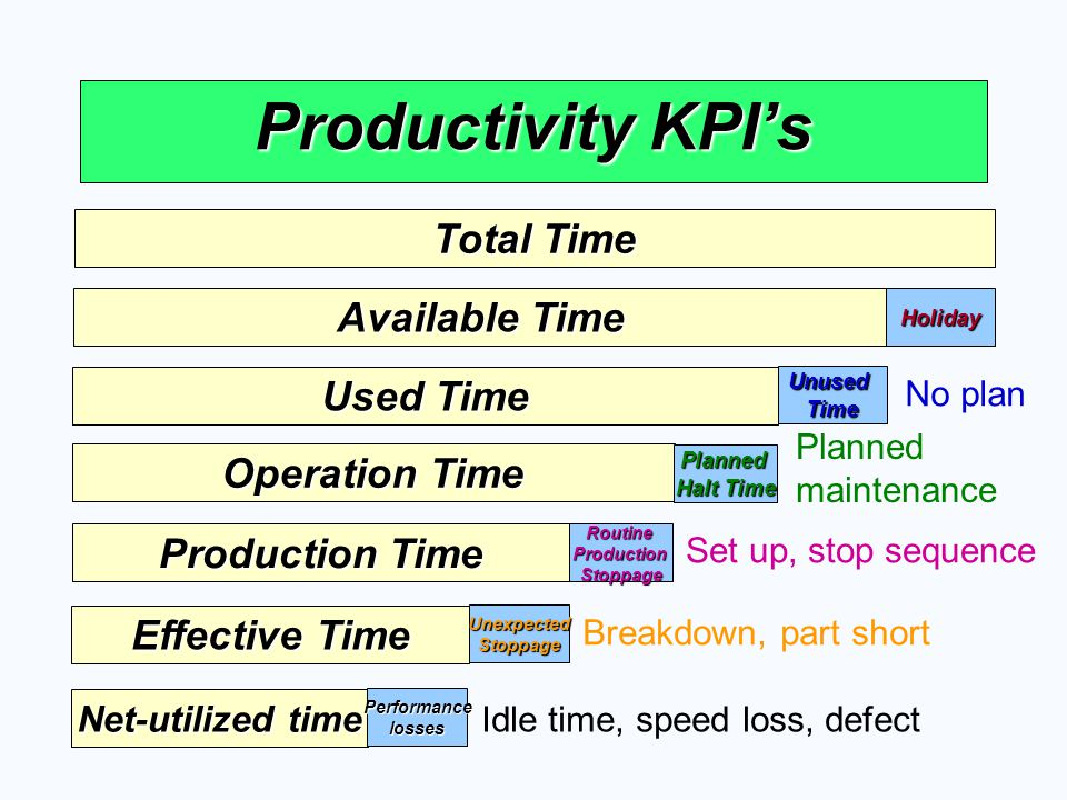 Productivity KPI's Total Time Available Time Used Time Operation Time
