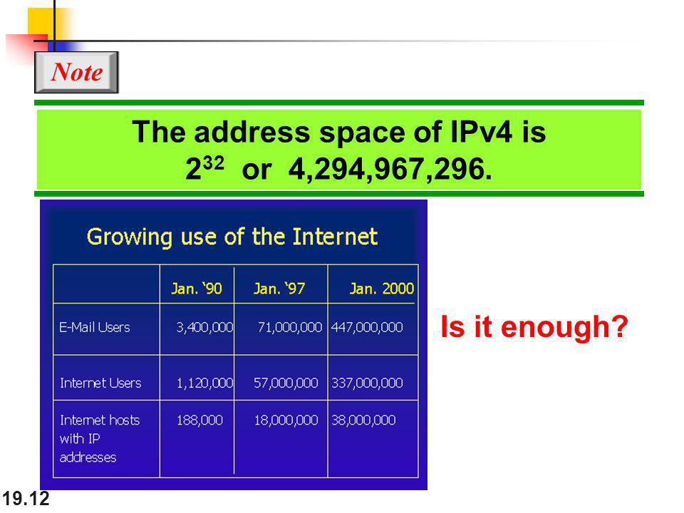 The address space of IPv4 is 232 or 4,294,967,296.