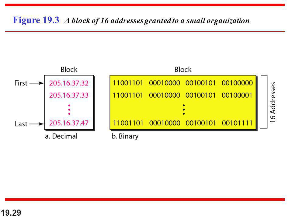Figure 19.3 A block of 16 addresses granted to a small organization