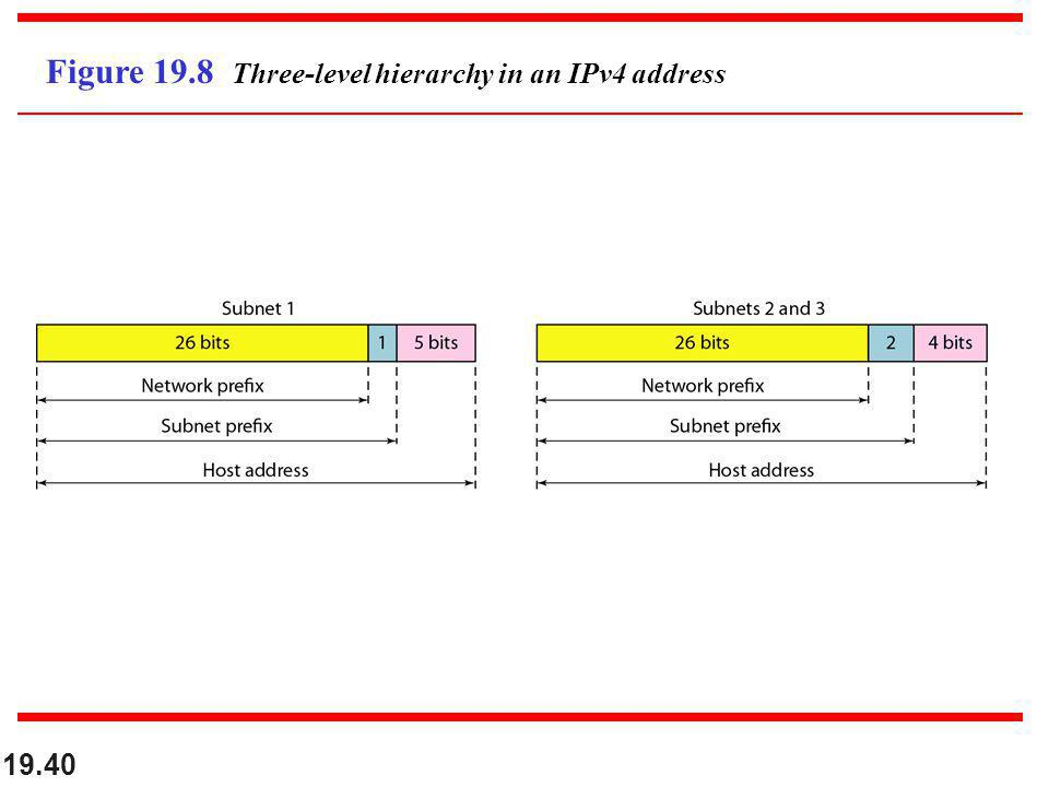 Figure 19.8 Three-level hierarchy in an IPv4 address