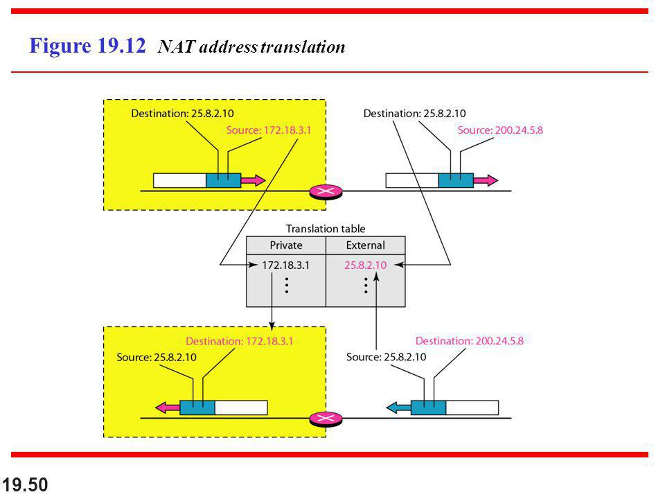Figure 19.12 NAT address translation