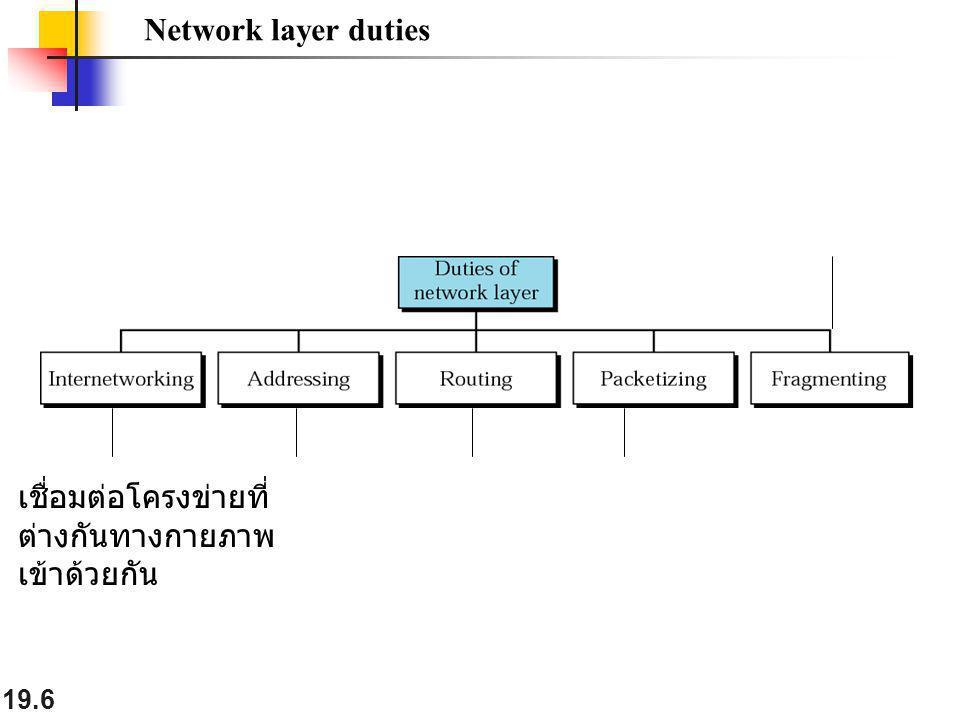 Network layer duties เชื่อมต่อโครงข่ายที่ ต่างกันทางกายภาพ เข้าด้วยกัน