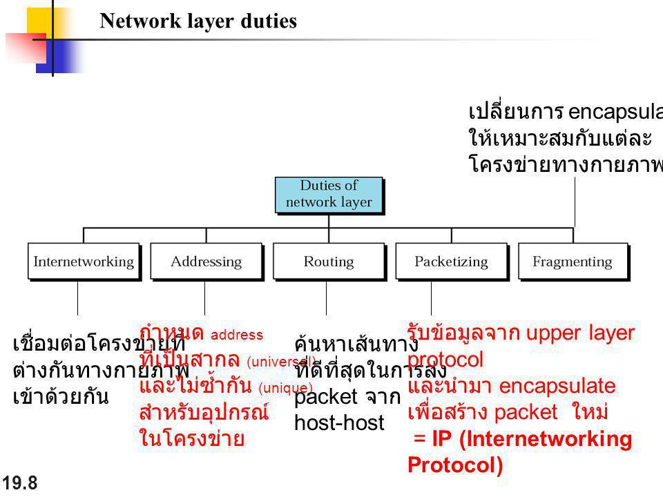 Network layer duties เปลี่ยนการ encapsulate. ให้เหมาะสมกับแต่ละ. โครงข่ายทางกายภาพ. กำหนด address.