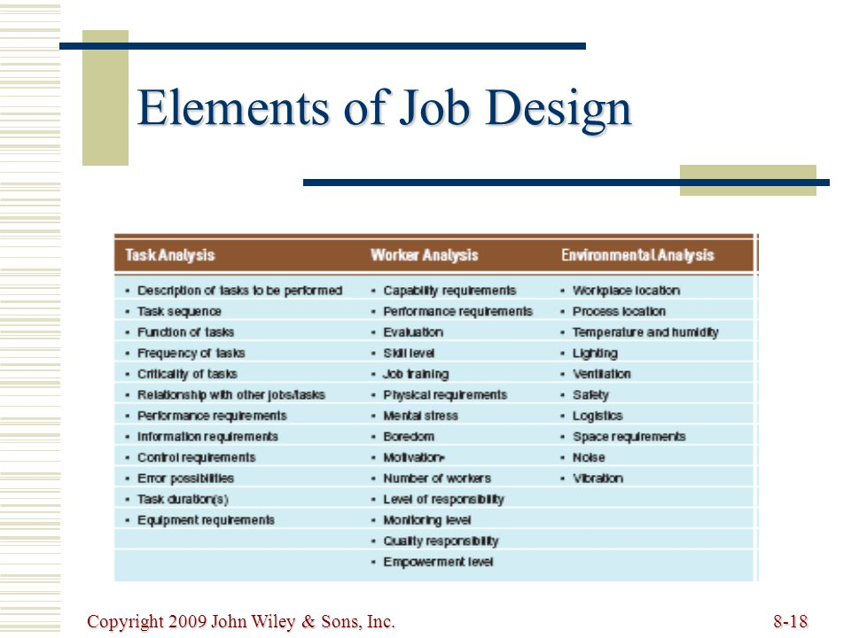Elements of Job Design Copyright 2009 John Wiley & Sons, Inc.