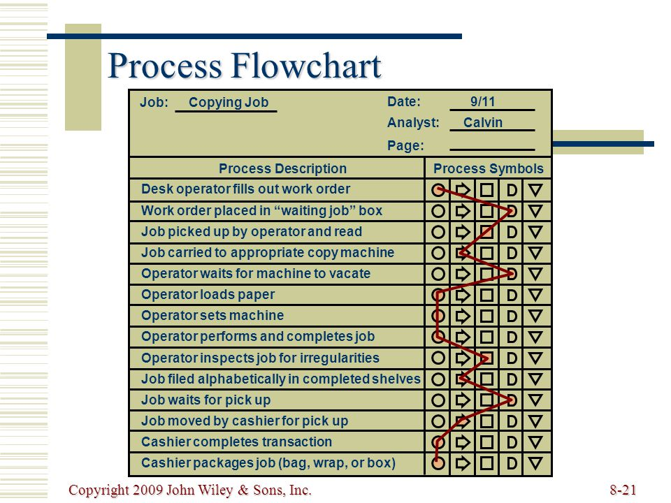 Process Flowchart Copyright 2009 John Wiley & Sons, Inc. Date: 9/11