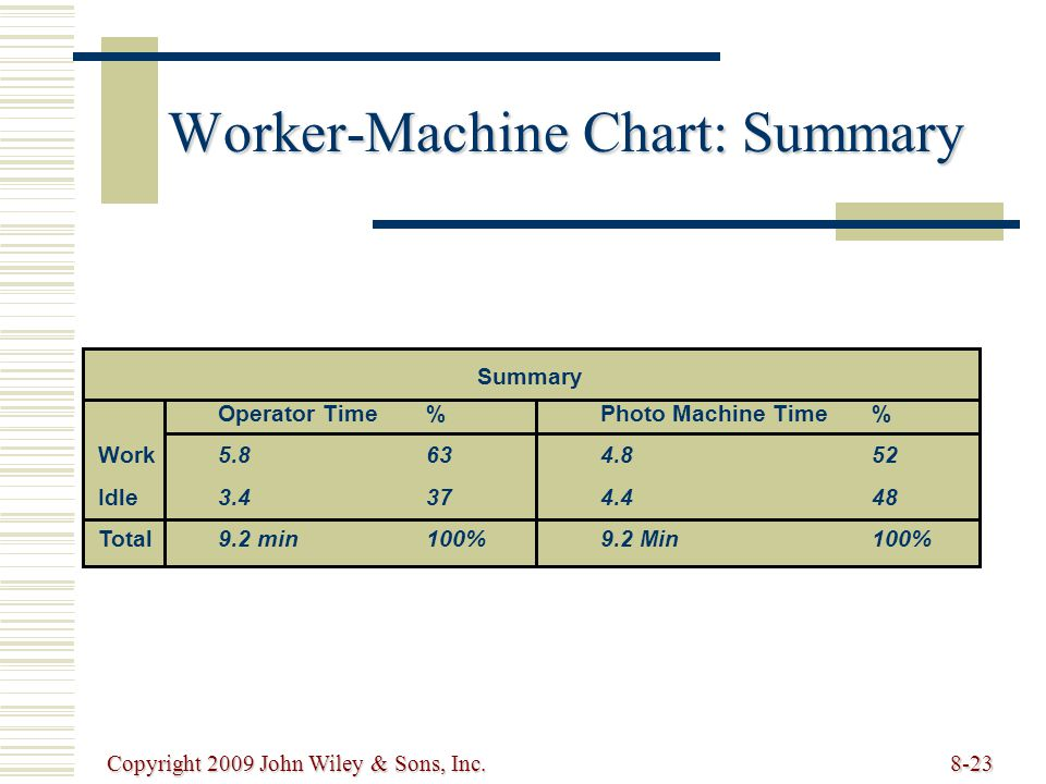 Worker-Machine Chart: Summary