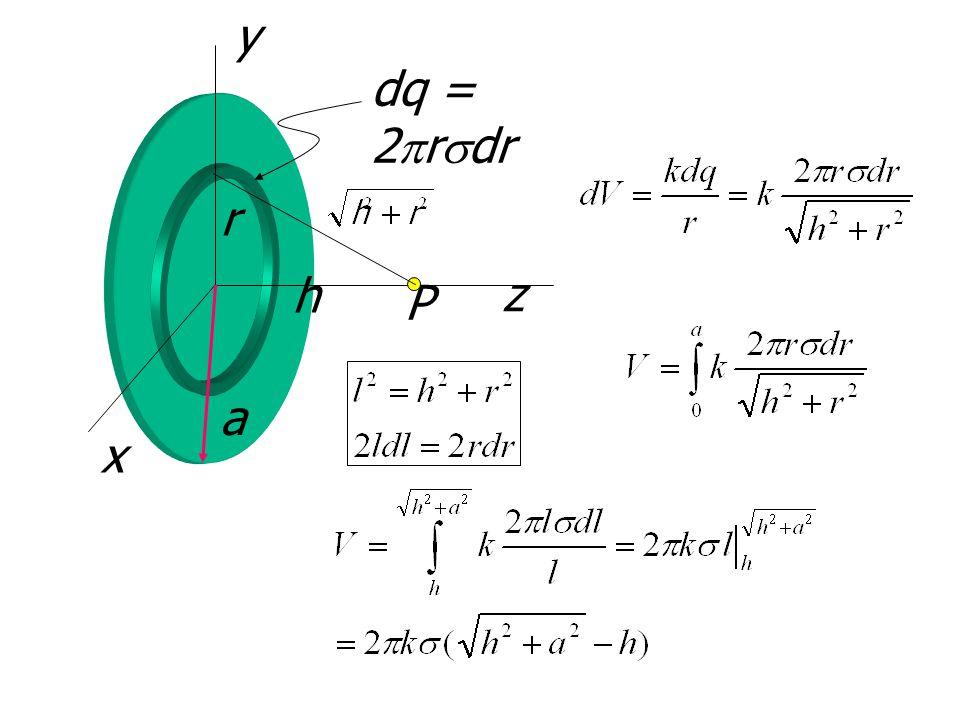 y dq = 2prsdr r h z P a x